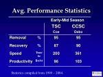 avg performance statistics