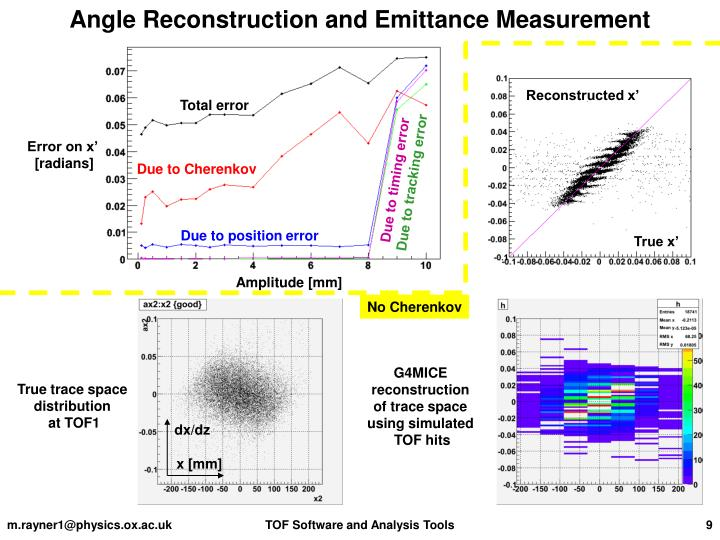 Angle Reconstruction and Emittance Measurement