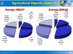agricultural imports share of gdp