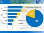 biodiesel increasingly important demand driver for vegetable oil