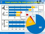 food remains the main use for wheat