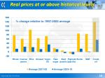 real prices at or above historical levels