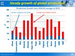 steady growth of global production