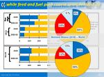 while feed and fuel push coarse grain demand up