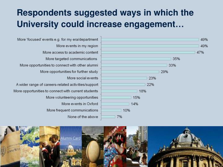 Respondents suggested ways in which the University could increase engagement…