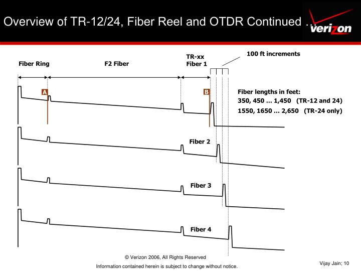 100 ft increments