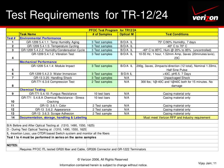 Test Requirements  for TR-12/24