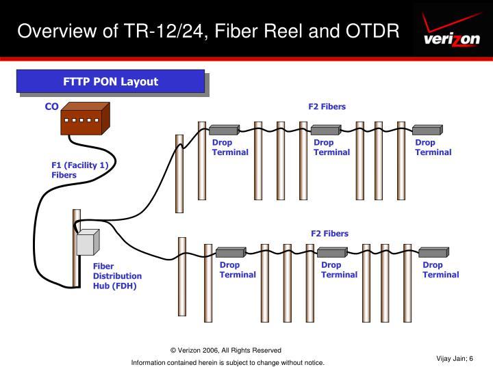 FTTP PON Layout