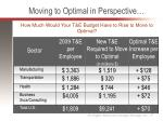 moving to optimal in perspective