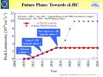 future plans towards slhc