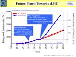 future plans towards slhc1