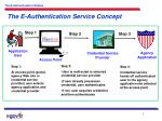 the e authentication service concept