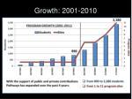 growth 2001 2010