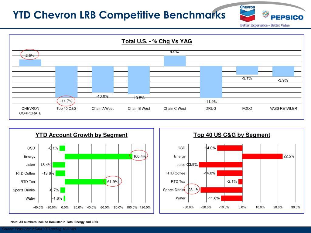 PPT - Chevron YTD Pepsi Review PowerPoint Presentation - ID