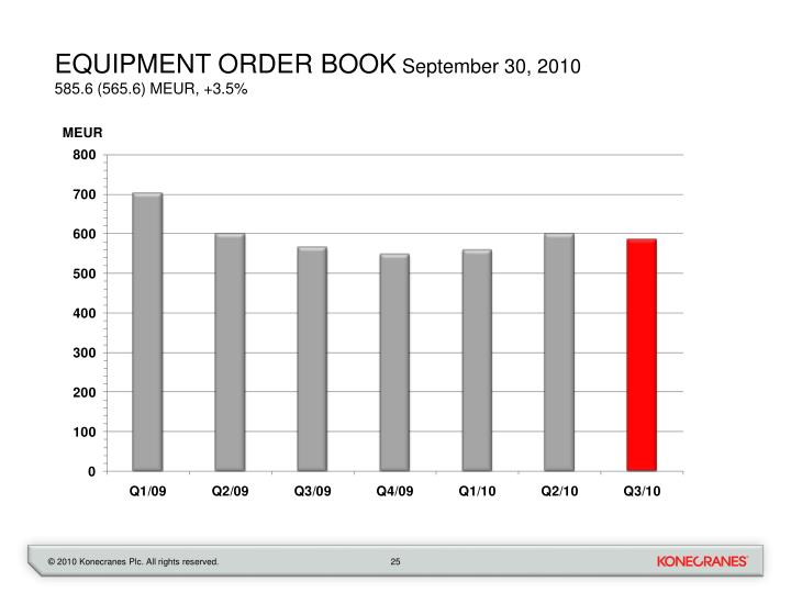 equipment order book