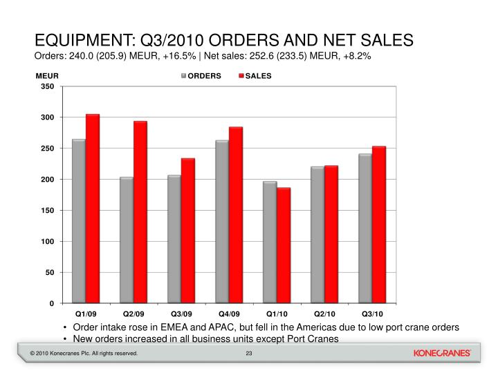 Equipment: Q3/2010 orders and net sales