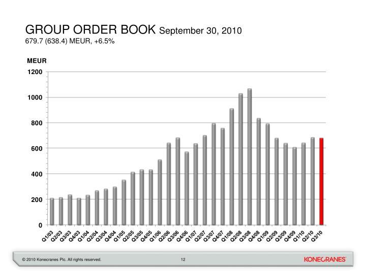 Group order book