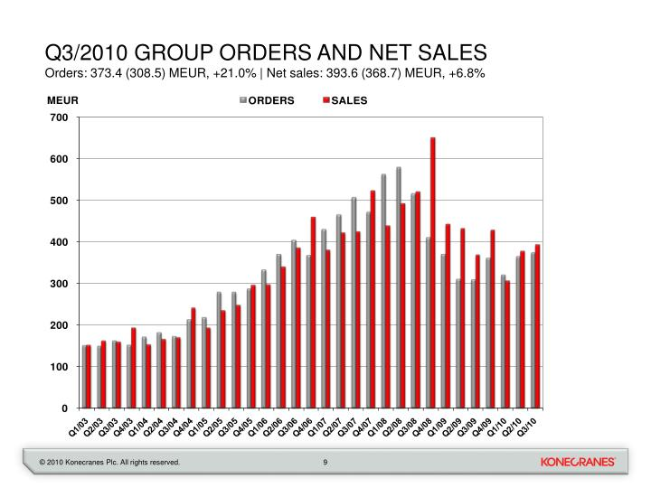 Q3/2010 GROUP ORDERS AND NET SALES