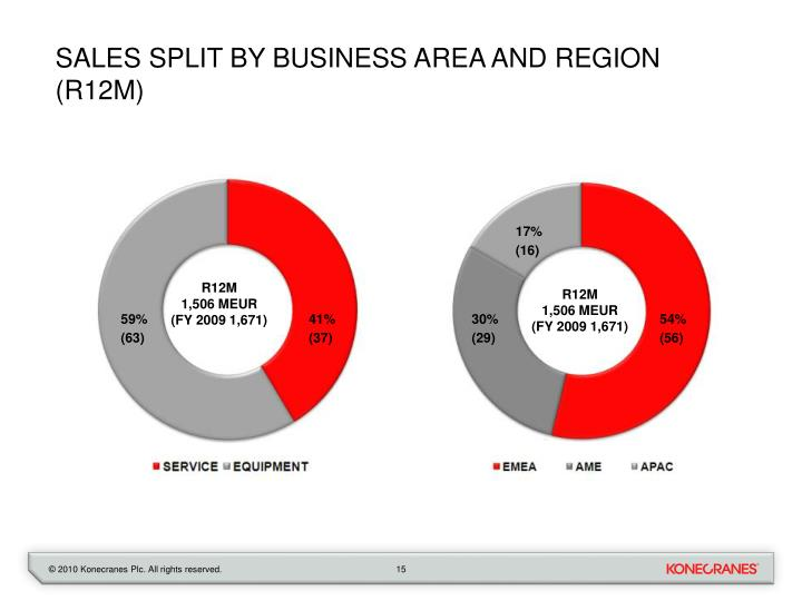 Sales split by business area and region (R12M)