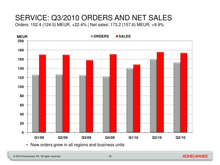 Service: Q3/2010 orders and net sales