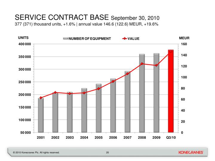 service contract base