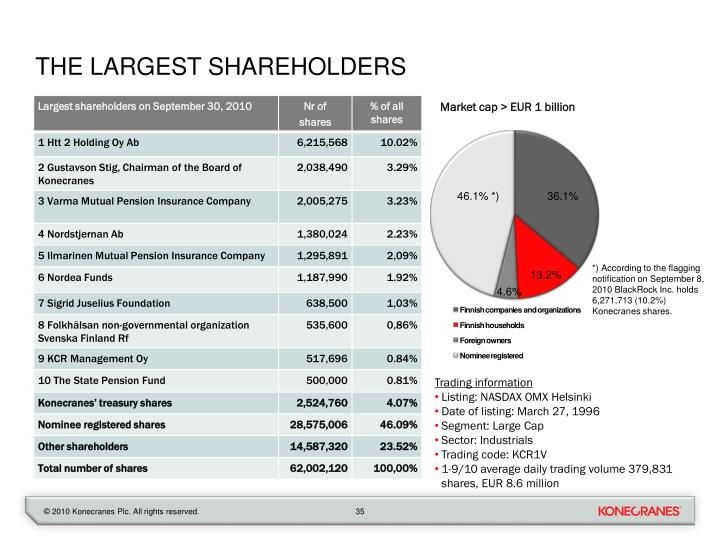 The largest shareholders