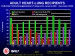 adult heart lung recipients induction immunosuppression transplants january 2000 december 2009