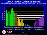 adult heart lung recipients induction immunosuppression transplants january 2000 december 20091