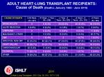 adult heart lung transplant recipients cause of death deaths january 1992 june 2010