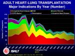 adult heart lung transplantation major indications by year number