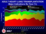 adult heart lung transplantation major indications by year