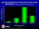 age distribution of pediatric heart lung recipients transplants january 1982 june 2010