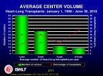 average center volume heart lung transplants january 1 1998 june 30 2010