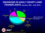diagnosis in adult heart lung transplants january 1982 june 2010