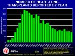 number of heart lung transplants reported by year