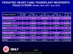 pediatric heart lung transplant recipients cause of death deaths april 1994 june 2010