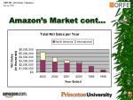 amazon s market cont2