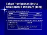 tahap pembuatan entity relationship diagram lanj