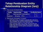 tahap pembuatan entity relationship diagram lanj1