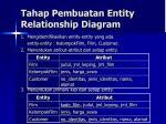 tahap pembuatan entity relationship diagram1