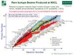rare isotope beams produced at nscl