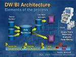 dw bi architecture elements of the process