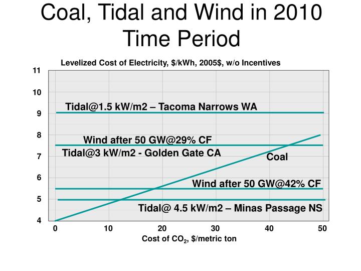 coal tidal and wind in 2010 time period n.