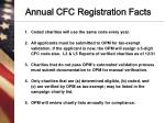 annual cfc registration facts