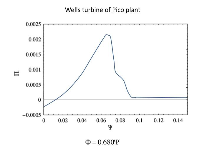 Wells turbine of Pico plant
