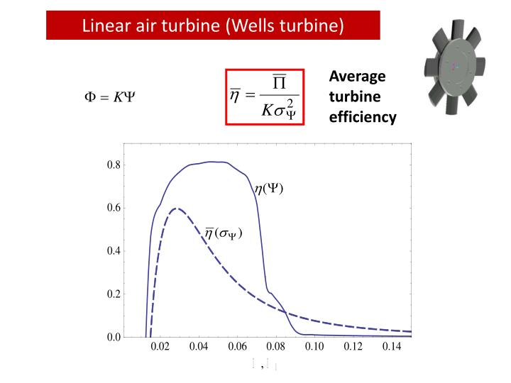 Linear air turbine (Wells turbine)