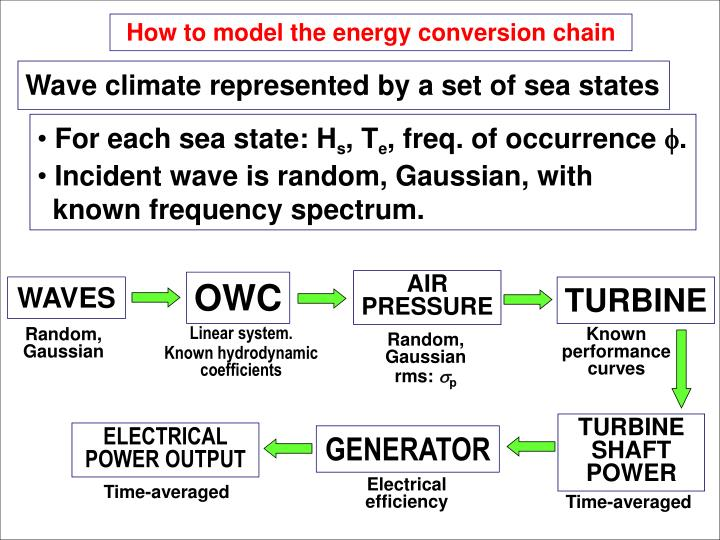 How to model the energy conversion chain