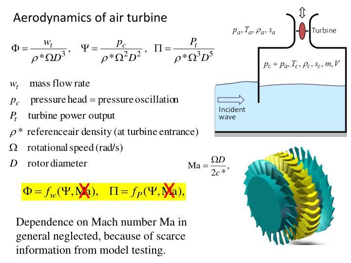 Aerodynamics of air turbine