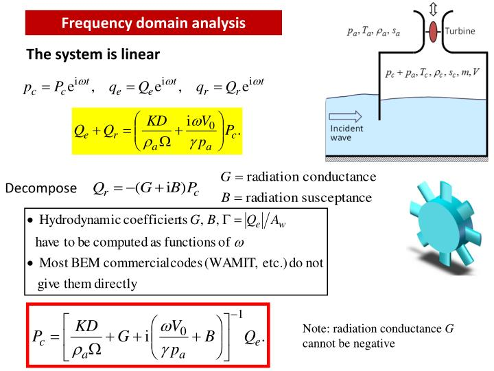 Frequency domain analysis