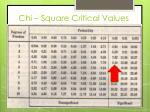 chi square critical values
